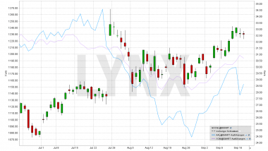 Tradeideen für kurzfristige Long und Short Straddles auf ausgewählte Aktien | Online Broker LYNX