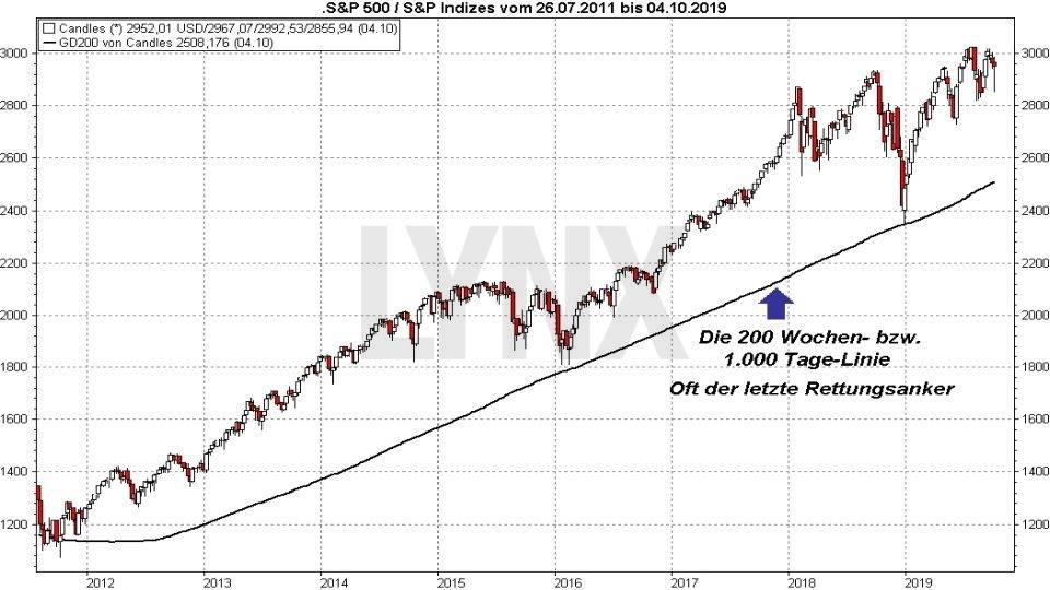 Börse aktuell: Wo bleibt eigentlich der Crash? - Entwicklung S&P 500 Juli 2011 bis Oktober 2019 | Online Broker LYNX