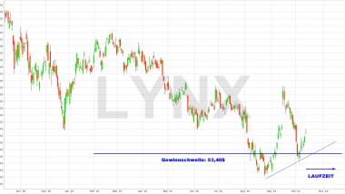 Cash-Secured Put auf ConocoPhillips | Online Broker LYNX