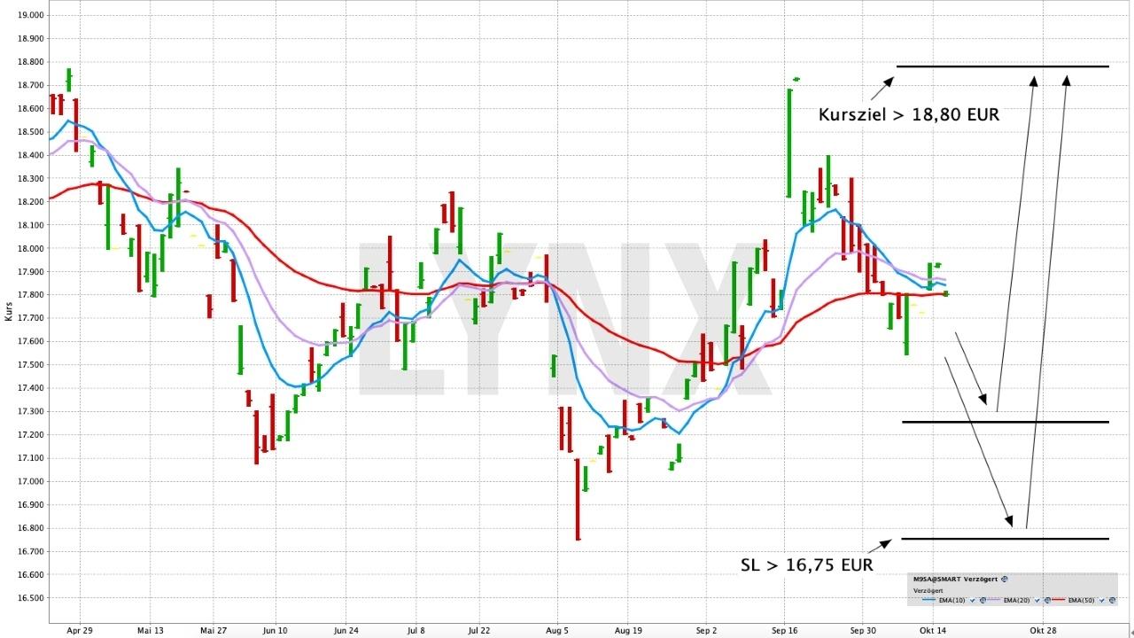 Rohstoff-ETF für den Depotmix | ETF der Woche - Online Broker LYNX