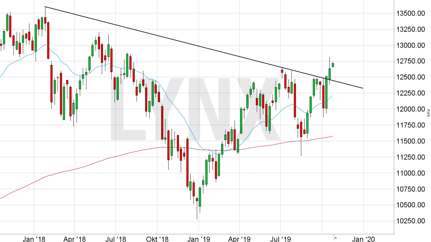 Chart vom 21.10.2019 Kurs: 12.730 Kürzel: DAX – Wochenkerzen | Online Broker LYNX