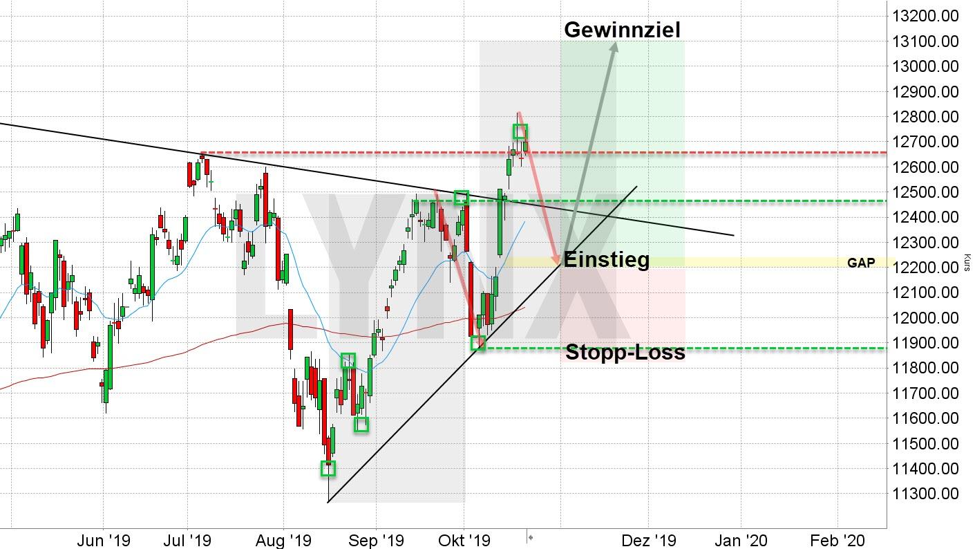 Chart vom 21.10.2019 Kurs: 12.730 Kürzel: DAX – Tageskerzenkerzen | Online Broker LYNX