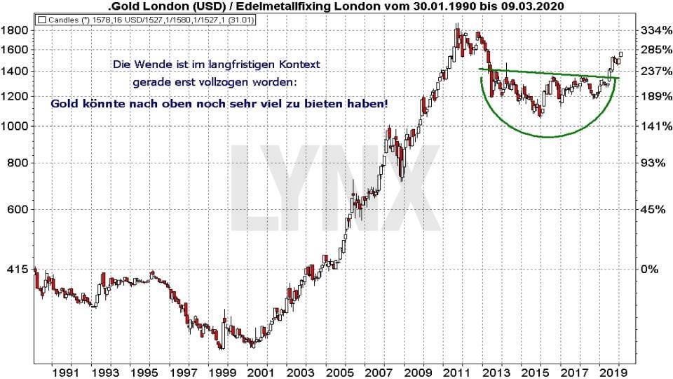 Die besten Gold ETFs: Entwicklung Goldpreis von 1990 bis 2020 | Online Broker LYNX