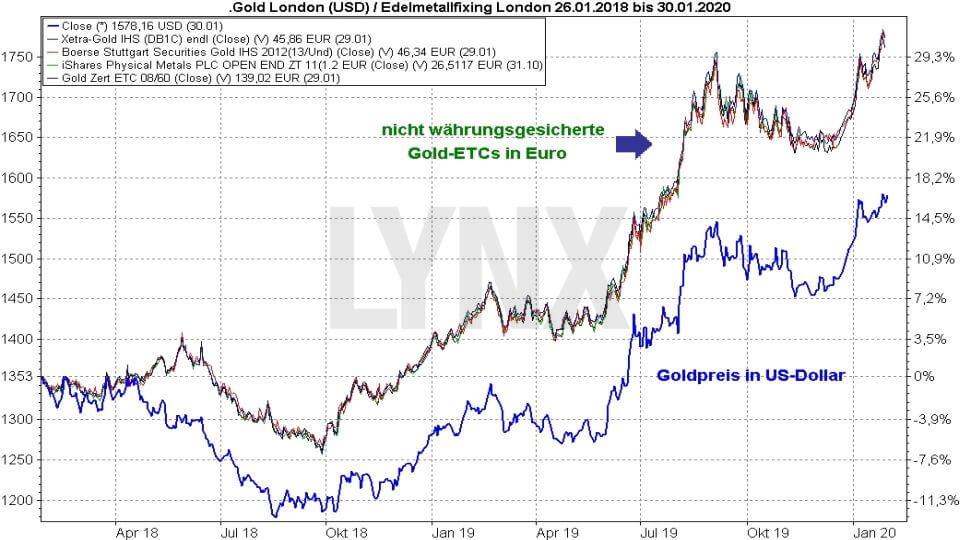 Die besten Gold ETFs: Vergleich Entwicklung Gold ETFs und Goldpreis in Dollar von 2018 bis 2019 | Online Broker LYNX