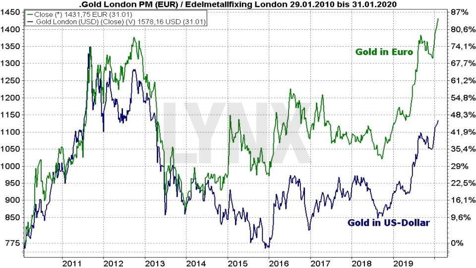 Die besten Gold ETFs: Vergleich Entwicklung Goldpreis in Euro und Dollar von 2010 bis 2020 | Online Broker LYNX