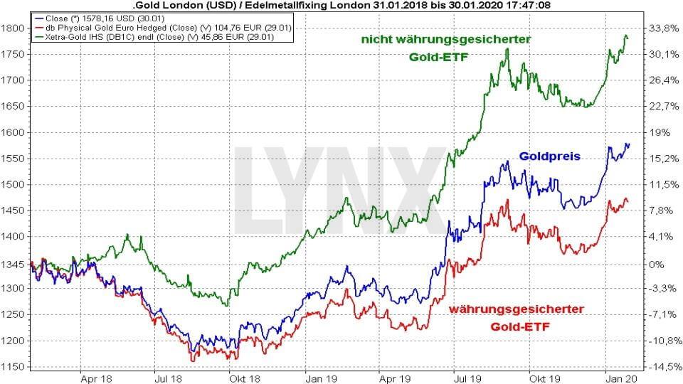 Die besten Gold ETFs: Vergleich Entwicklung verschiedener Gold ETFs und Goldpreis von 2018 bis 2019 | Online Broker LYNX