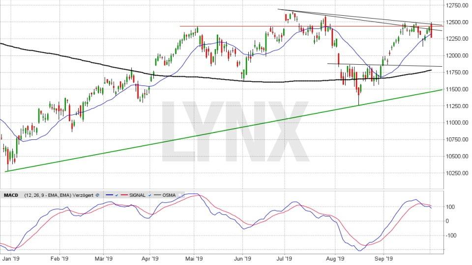 Chart auf Tagesbasis vom 01.10.2019, Kurs 12.263,83 Punkte, Kürzel DAX | Online Broker LYNX Aktienempfehlungen