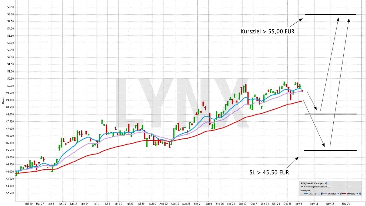 Den defensiven Sektor des europäischen Aktienmarktes handeln | Online Broker LYNX