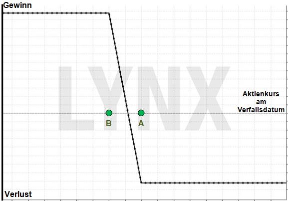 Optionsstrategie Bear Put Spread: Eine gewinnbringende Strategie bei fallenden Märkten | Online Broker LYNX