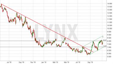 Chart vom 05.11.2019 Kurs: 8,75 Kürzel: SHA - Tageskerzen | LYNX Online Broker