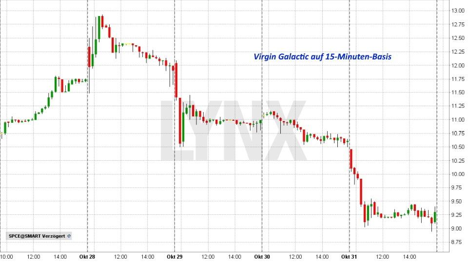 Börsengang Virgin Galactic: Dieser IPO ist ein großes Abenteuer: Virgin Galactic Kursbildung nach IPO | Online Broker LYNX