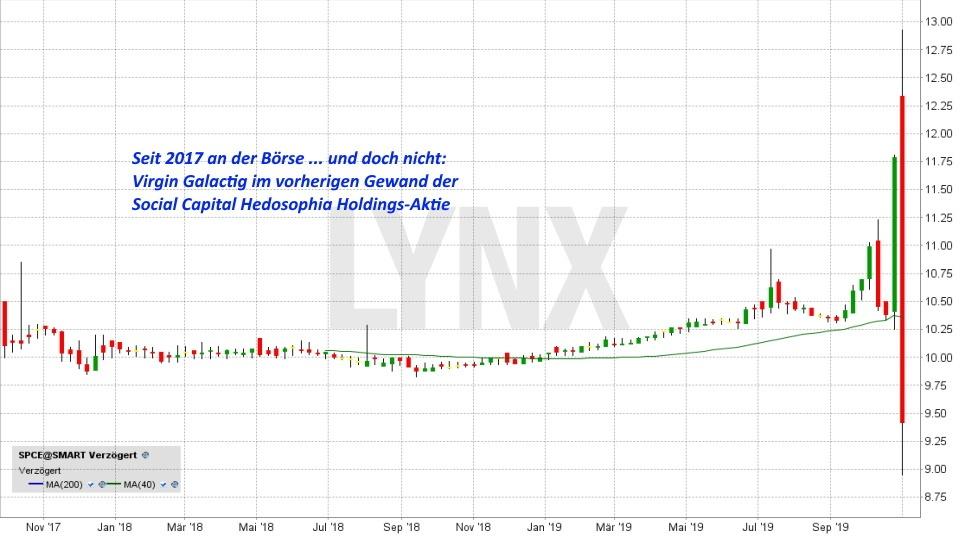 Börsengang Virgin Galactic: Dieser IPO ist ein großes Abenteuer: Virgin Galactic war vor dem IPO als andere Aktie an der Börse notiert | Online Broker LYNX