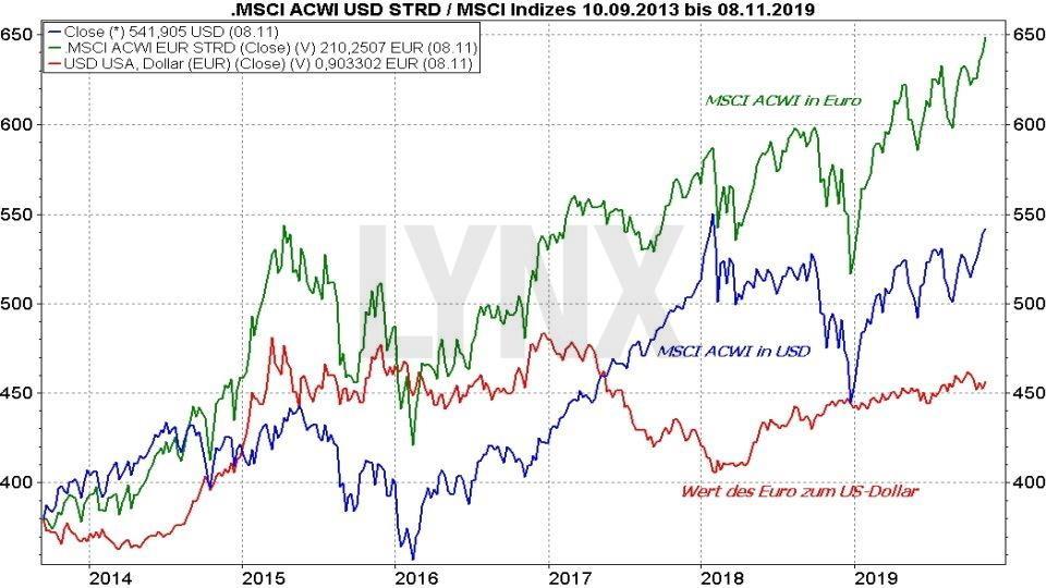 MSCI All Countries World ETF Vergleich: Entwicklung MSCI ACWI ETF in Euro und Dollar und Relation EUR/USD von 2013 bis 2019 | Online Broker LYNX