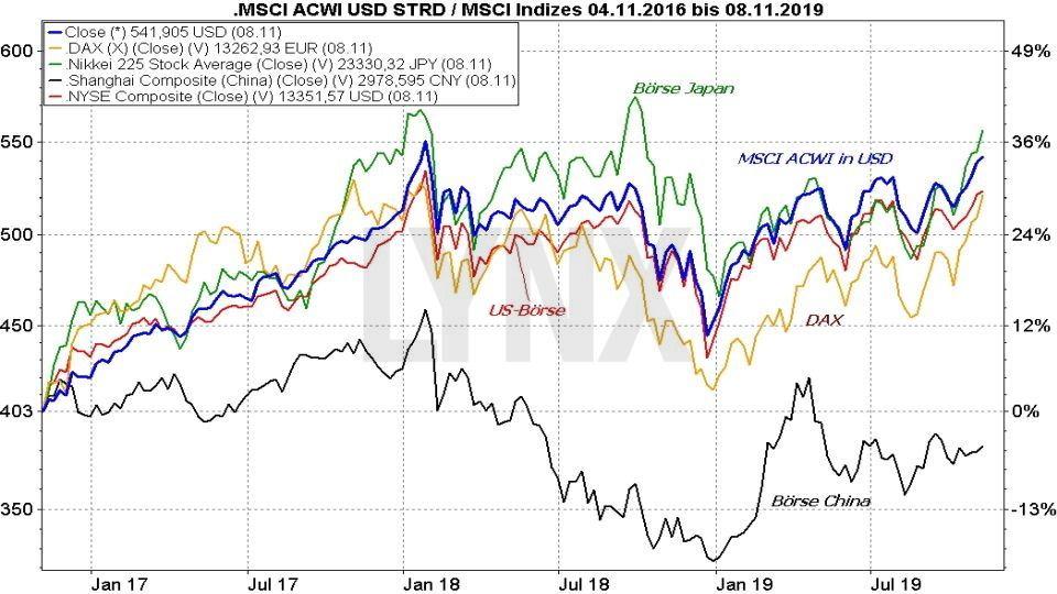 MSCI All Countries World ETF Vergleich: Entwicklung MSCI ACWI Index mit der Börse Japan, der US-Börse, dem DAX und der Börse China von 2016 bis 2019 | Online Broker LYNX