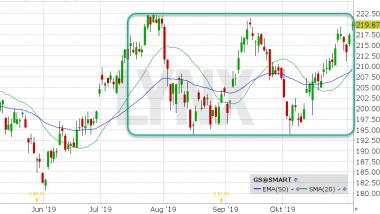 Goldman Sachs Aktie Chart vom 04.11.2019 mit Kurs: 219.87 Kürzel: GS | Online Broker LYNX