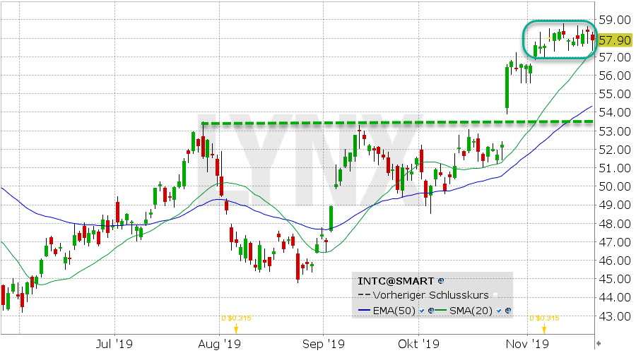 Intel Aktie Chart vom 20.11.2019 Kurs: 57.90 Kürzel: INTC   LYNX Online-Broker