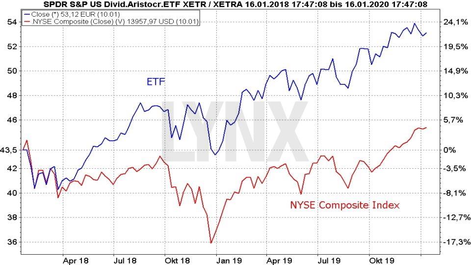 Die besten Dividenden ETFs: Vergleich der Entwicklung Spider (SPDR) S&P US Dividend Aristocrats UCITS ETF und NYSE Composite Index von November 2017 bis Januar 2020 | Online Broker LYNX