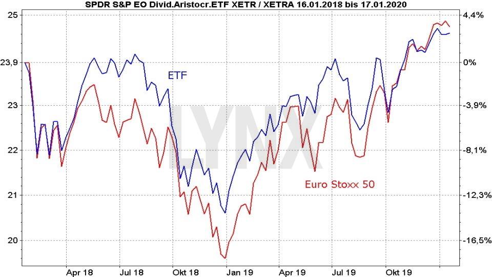 Die besten Dividenden ETFs: Vergleich Entwicklung Spider (SPDR) S&P Euro Dividend Aristocrats UCITS ETF und Euro Stoxx 50 von November 2017 bis Januar 2020 | Online Broker LYNX