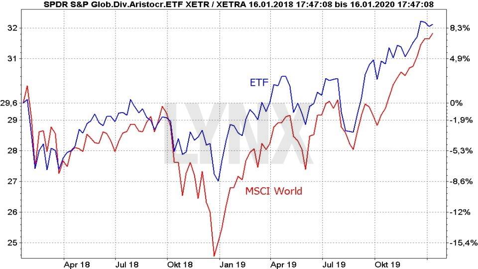 Die besten Dividenden ETFs: Vergleich Entwicklung SPDR S&P Global Dividend Aristocrats ETF und MSCI World Index von November 2017 bis Januar 2020 | Online Broker LYNX