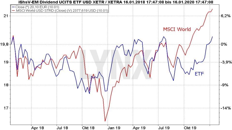 20200117-vergleich-entwicklung-ishares-emerging-markets-dividend-etf-und-msci-world-index-november-2017-bis-januar-2020-lynx-online-broker