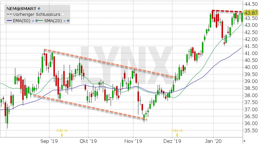 Newmont Mining: Chart vom 22.01.2020 mit Kurs: 43.87 Kürzel: NEM | LYNX Online Broker