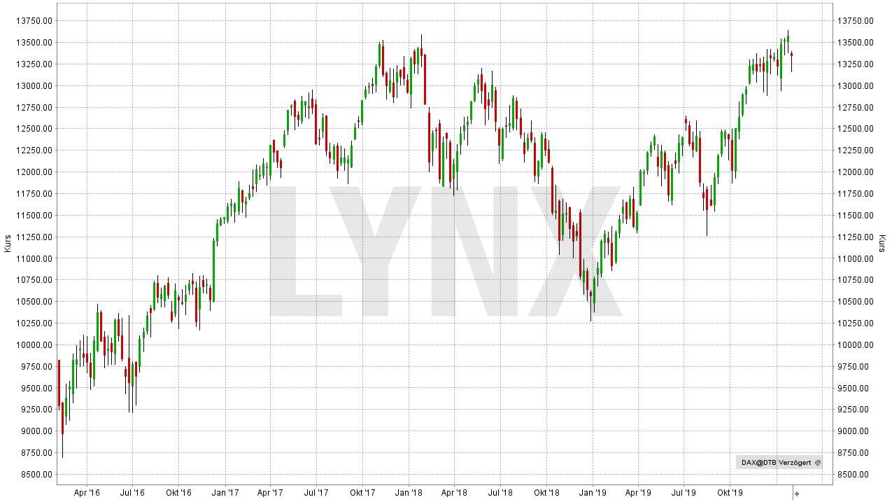 DAX Prognose und Entwicklung mit Ausblick - Wie entwickelt sich der deutsche Aktienmarkt?: DAX (Performance-Index) - Entwicklung von Januar 2016 bis Januar 2020 | LYNX Online Broker