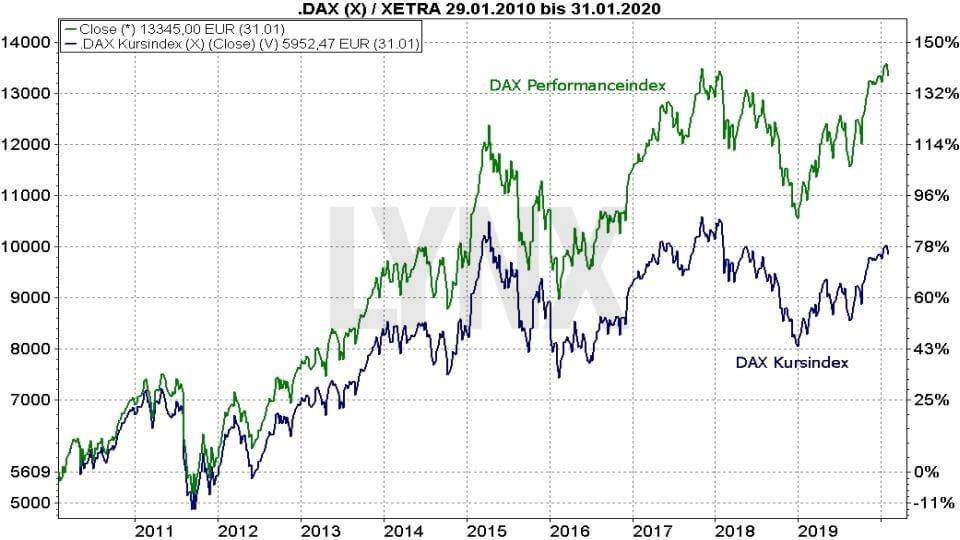 DAX Prognose und Entwicklung mit Ausblick - Wie entwickelt sich der deutsche Aktienmarkt?: Entwicklung DAX Performance-Index und DAX-Kursindex im direkten Vergleich | Online Broker LYNX