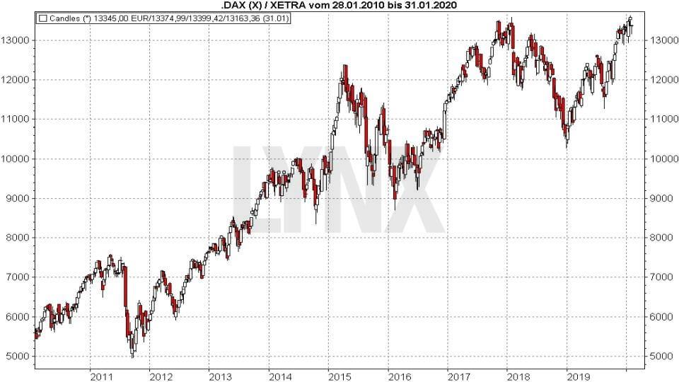 DAX Prognose und Entwicklung mit Ausblick - Wie entwickelt sich der deutsche Aktienmarkt?: Entwicklung DAX Performance-Index von Januar 2010 bis Januar 2020 | Online Broker LYNX