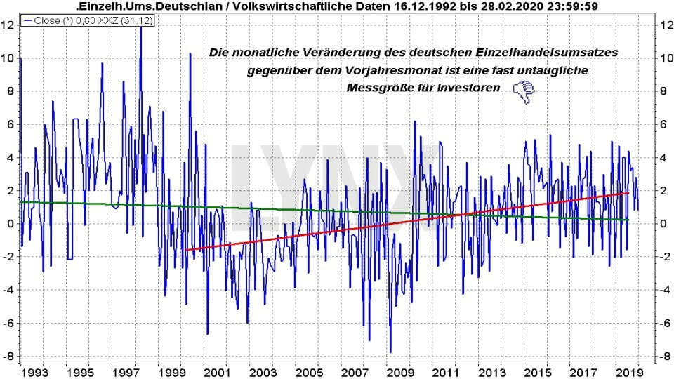 Ifo-Geschäftsklimaindex und ZEW-Index: Entwicklung des deutschen Einzelhandelsumsatzes von 1992 bis 2020 | Online Broker LYNX