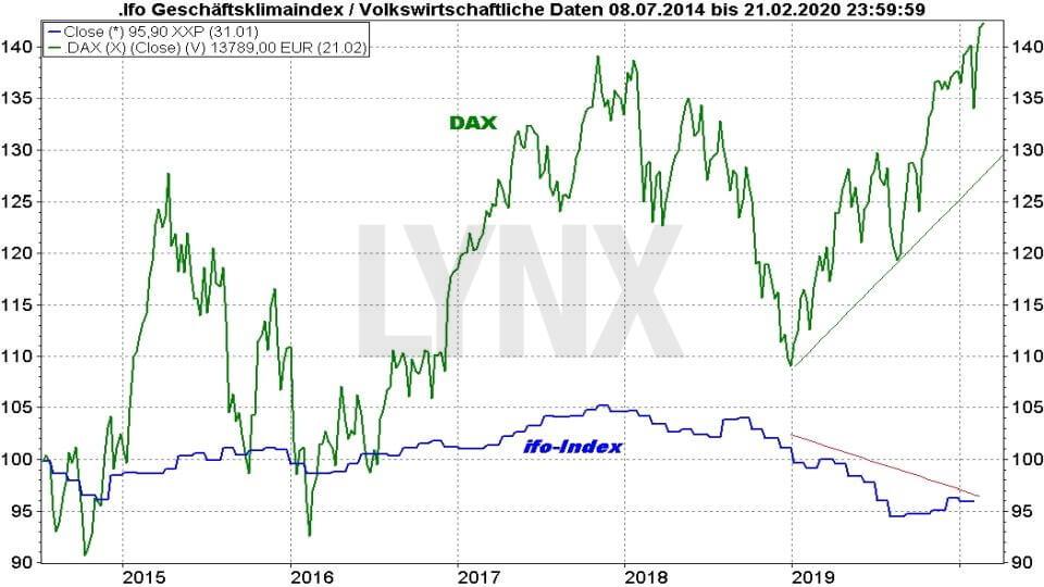 Ifo-Geschäftsklimaindex und ZEW-Index: Vergleich Ifo Index mit DAX von 2014 bis 2020 | Online Broker LYNX