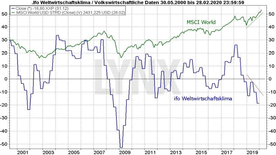 Ifo-Geschäftsklimaindex und ZEW-Index: Vergleich Ifo Weltwirtschaftsklima mit MSCI World Index 2000 bis 2020 | Online Broker LYNX