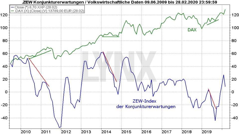 Ifo-Geschäftsklimaindex und ZEW-Index: Vergleich ZEW Index Konjunkturerwartungen mit DAX 2009 bis 2020 | Online Broker LYNX