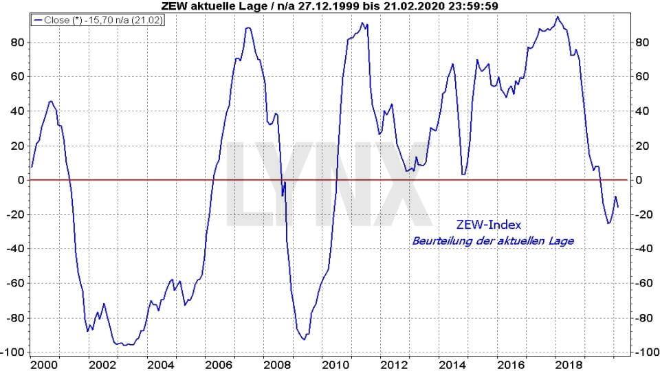 Ifo-Geschäftsklimaindex und ZEW-Index: ZEW Index Beurteilung der aktuellen Lage 1999 bis 2020 | Online Broker LYNX