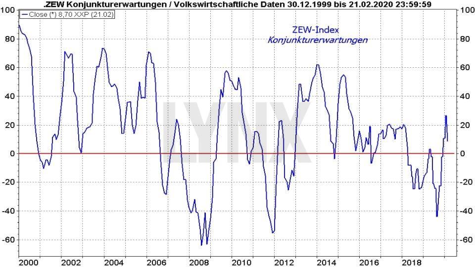 Ifo-Geschäftsklimaindex und ZEW-Index: ZEW Index Konjunkturerwartungen 1999 bis 2020 | Online Broker LYNX
