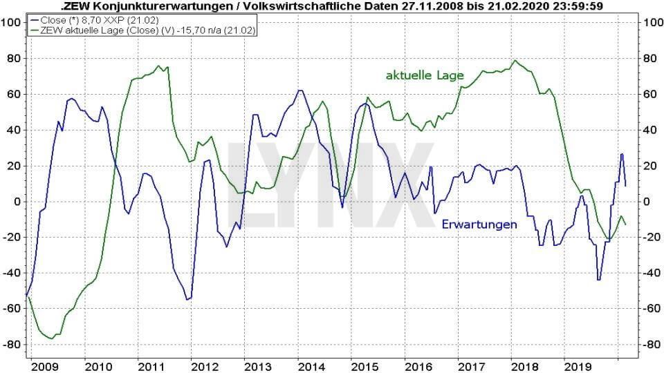 Ifo-Geschäftsklimaindex und ZEW-Index: ZEW Index Vergleich aktuelle Lage und Erwartungen 2008 bis 2020 | Online Broker LYNX