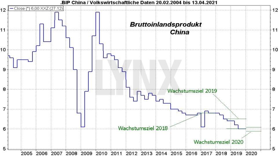 Börse aktuell: China: Der Schein trügt - Entwicklung Bruttoinlandsprodukt China von Februar 2004 bis Februar 2020 | Online Broker LYNX
