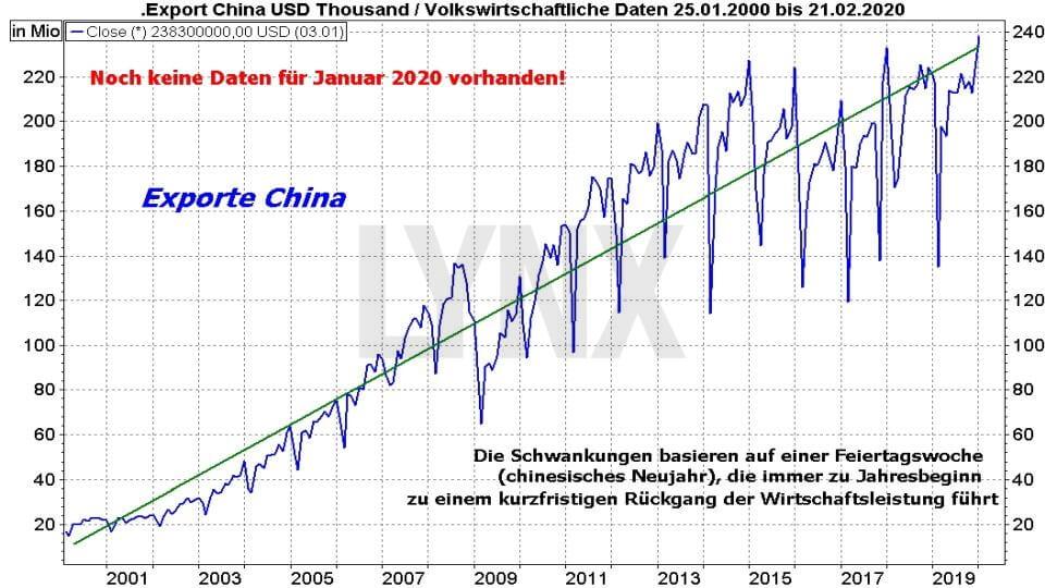 Börse aktuell: China: Der Schein trügt - Entwicklung Export China von Januar 2001 bis Februar 2020 | Online Broker LYNX