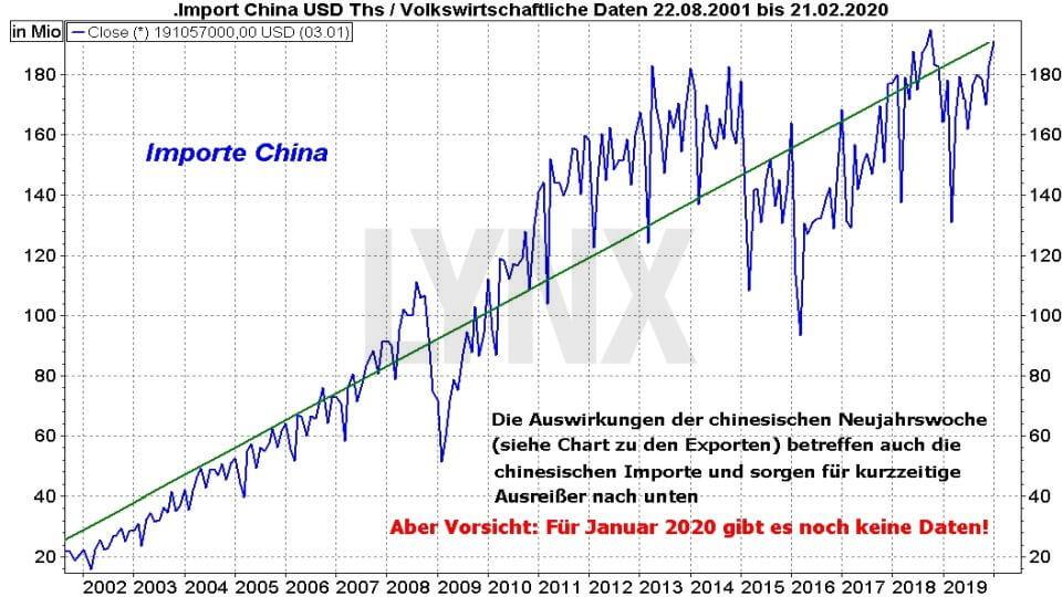 Börse aktuell: China: Der Schein trügt - Entwicklung Import China von August 2001 bis Februar 2020 | Online Broker LYNX