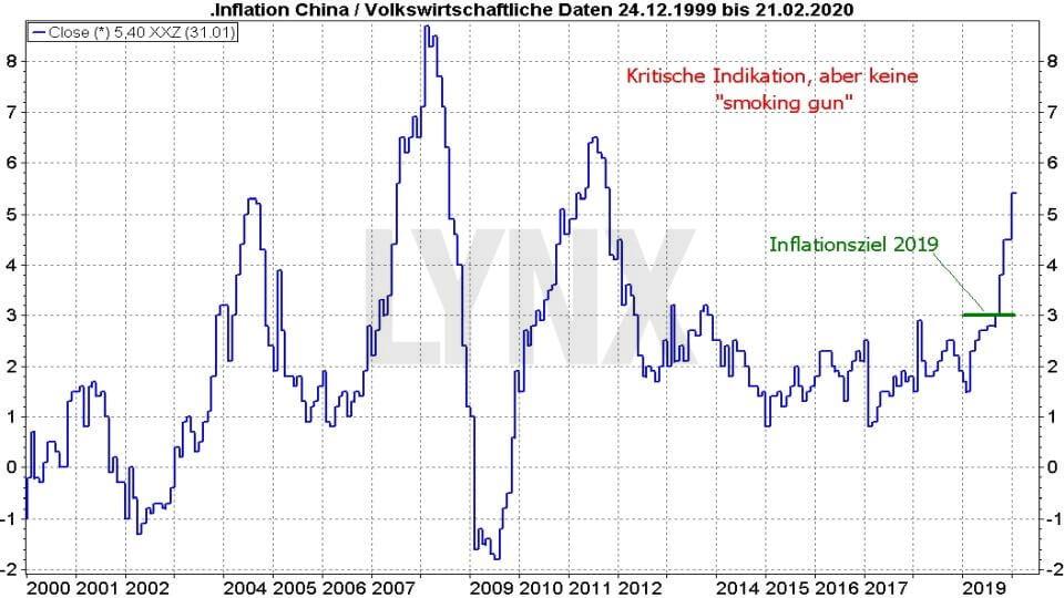 Börse aktuell: China: Der Schein trügt - Entwicklung Inflation China von Dezember 1999 bis Februar 2020 | Online Broker LYNX
