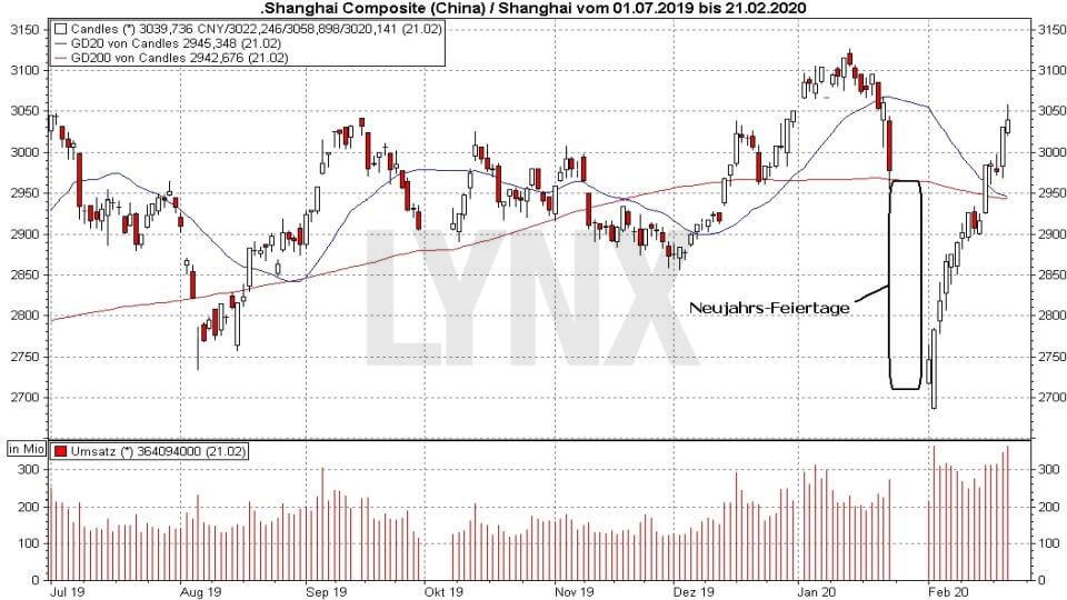 Börse aktuell: China: Der Schein trügt - Entwicklung Shanghai Composite von Juli 2019 bis Februar 2020 | Online Broker LYNX