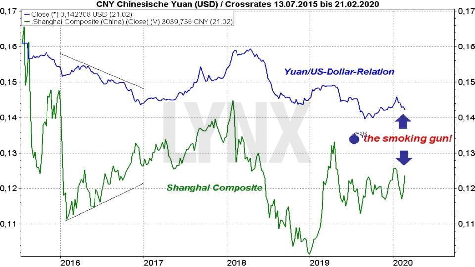 Börse aktuell: China: Der Schein trügt -Vergleich Entwicklung chinesischer Yuan und Shanghai Composite von Juli 2015 bis Februar 2020 | Online Broker LYNX