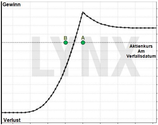 Optionsstrategie Diagonal Spread: Die Hybride unter den Optionsstrategien - Gewinn/Verlust Diagramm | Online Broker LYNX