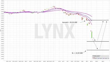 Eine Kurserholung der wichtigsten Rohstoffklassen mit einem ETF handeln | ETF der Woche | Online Broker LYNX