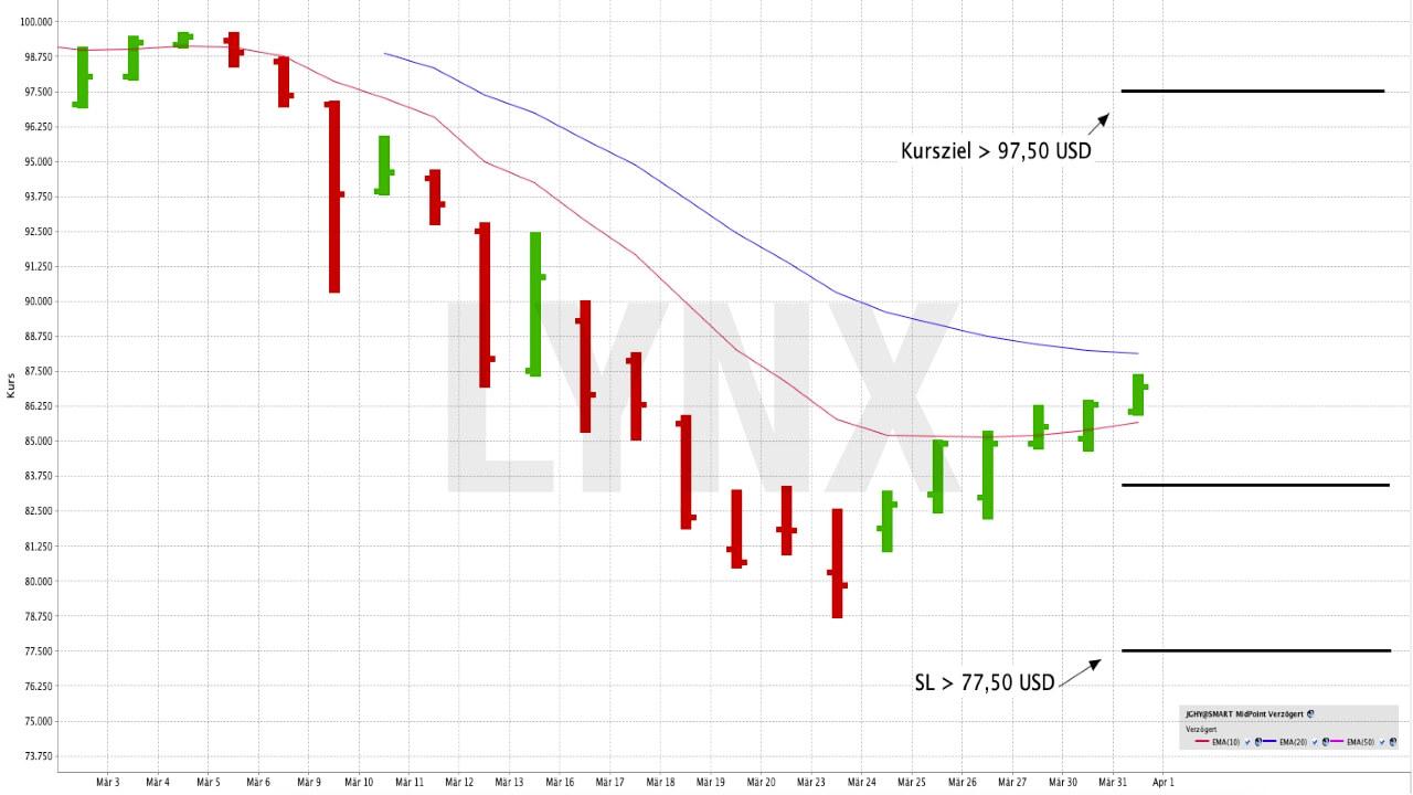 Mit einem ETF in Hochzins-Unternehmensanleihen investieren | ETF der Woche | Online Broker LYNX