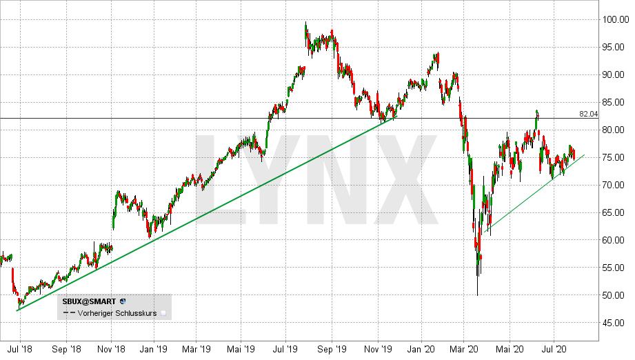 Chart vom 29.07.2020 Kurs: 74,64 Kürzel: SBUX - Tageskerzen | LYNX Online Broker