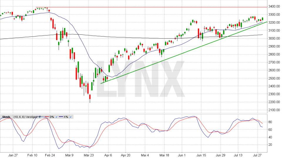S&P 500 Chart auf Tagesbasis vom 29.07.2020, Kurs 3.258,44 Punkte, Kürzel SPX   Online Broker LYNX