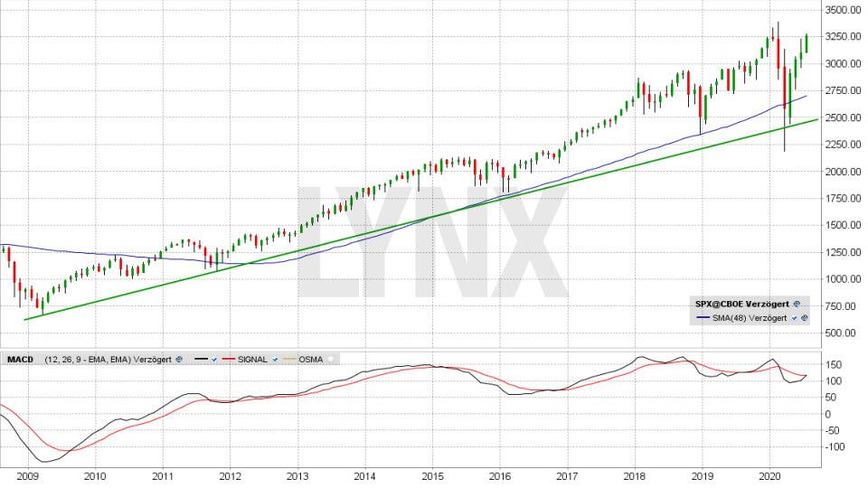 S&P 500 Chart auf Monatsbasis vom 29.07.2020, Kurs 3.258,44 Punkte, Kürzel SPX   Online Broker LYNX