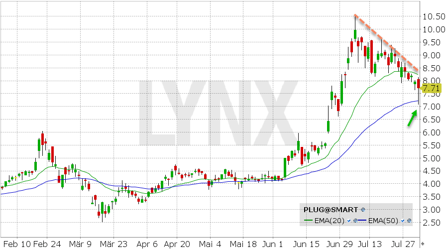 Plug Power Aktie Chart vom 31.07.2020 Kurs: 7.71 Kürzel: PLUG | Online Broker LYNX